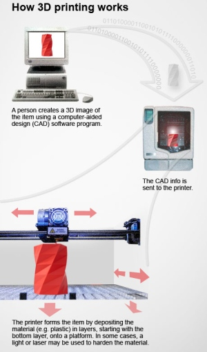 3D Printers How They Work