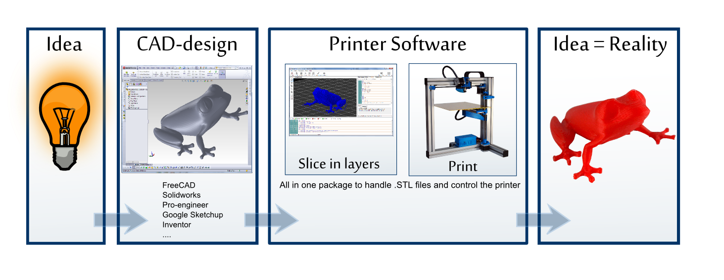 how 3d printing work?
