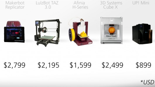 how to make money 3d printing service